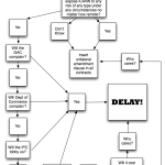ICANN's decision tree