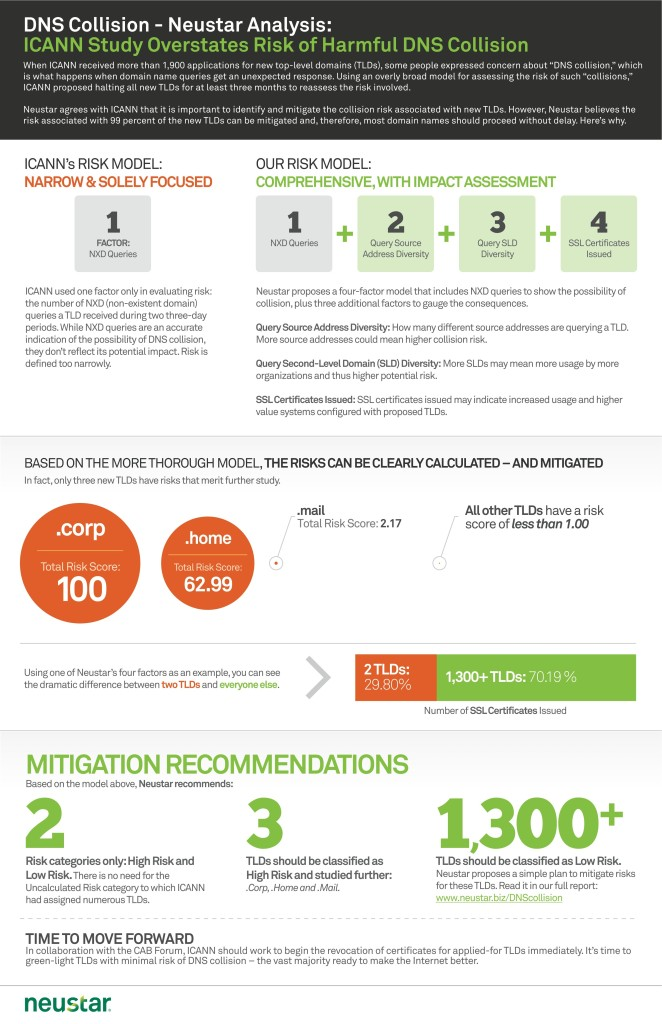 new-tlds-dns-collision-infographic