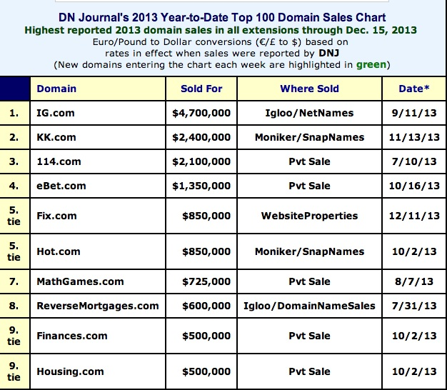 dnjournal-sales-report-2013
