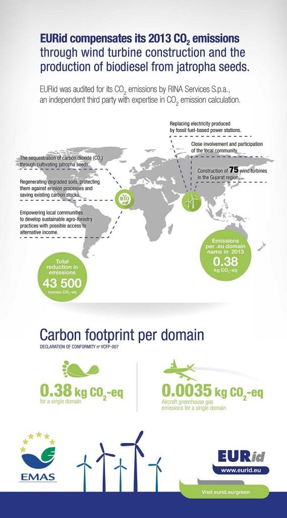 eurid-co2-emissions-2013