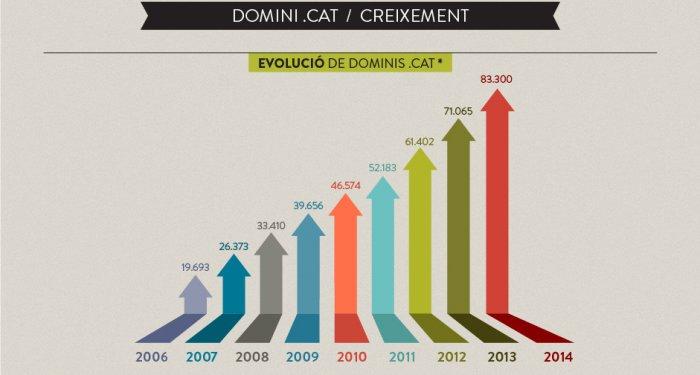 infografies-domini-2014-04-ca