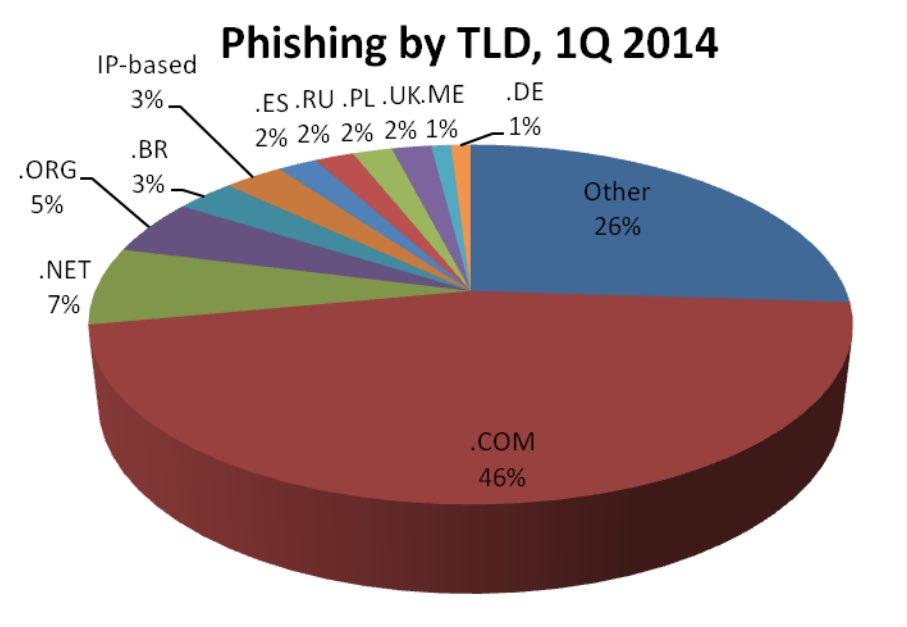 apwg-phishing-tld-q4-2014
