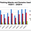 phishing-attacks-domains-h2-2014
