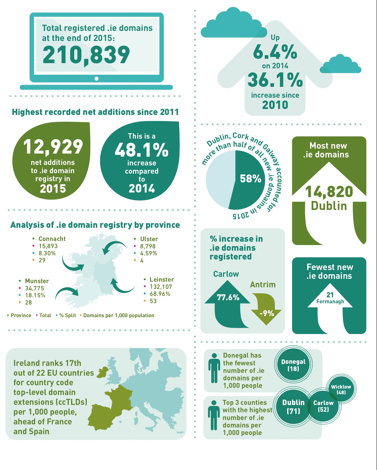IEDR-2015-numbers-graphic