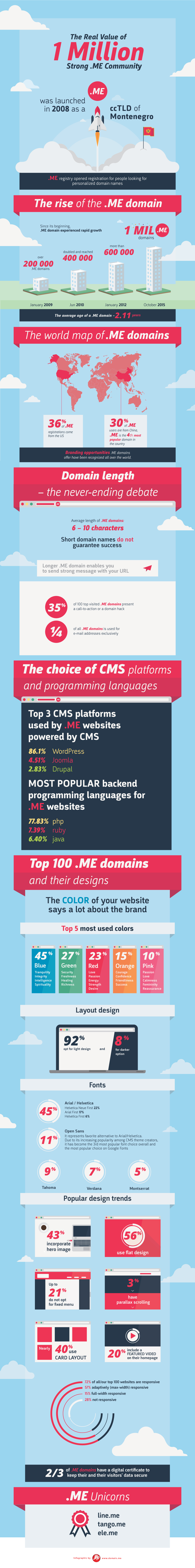dotME1MillionInfographic(ENGLISH)