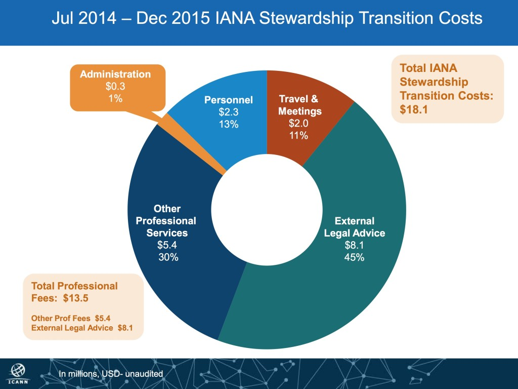 IANA transition costs to December 2015