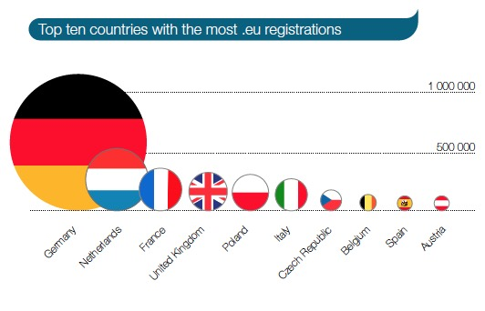 EU-registrations-by-country-q1-2016