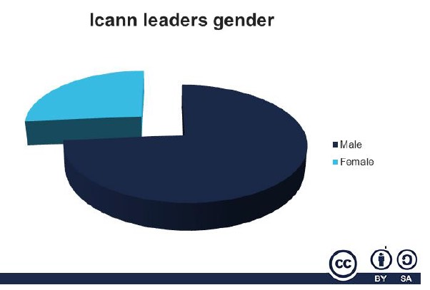 ICANN leaders by gender