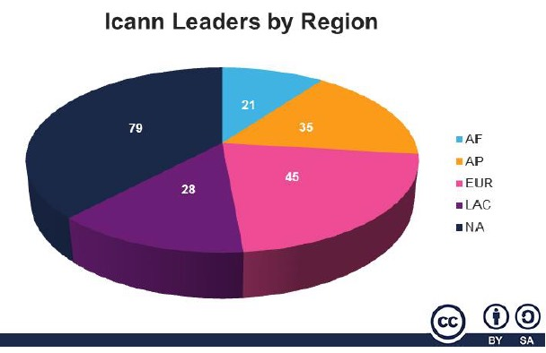 ICANN leaders by region.