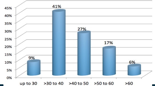 ICANN staff by age group. Source: ICANN