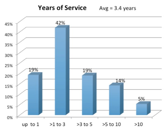ICANN staff by length of service. Source: ICANN