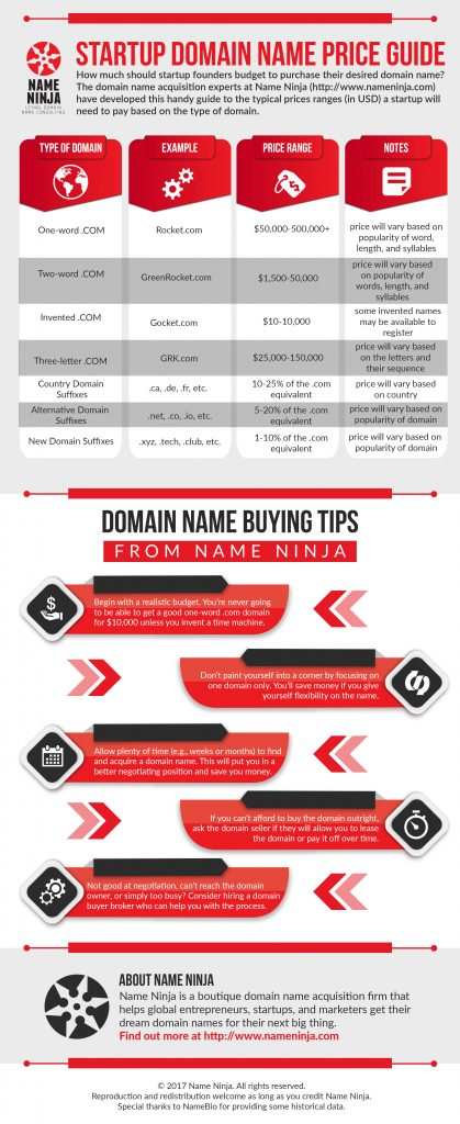 The Startup Domain Name Price Guide from Name Ninja