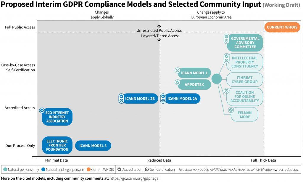 ICANN GDPR model mapping