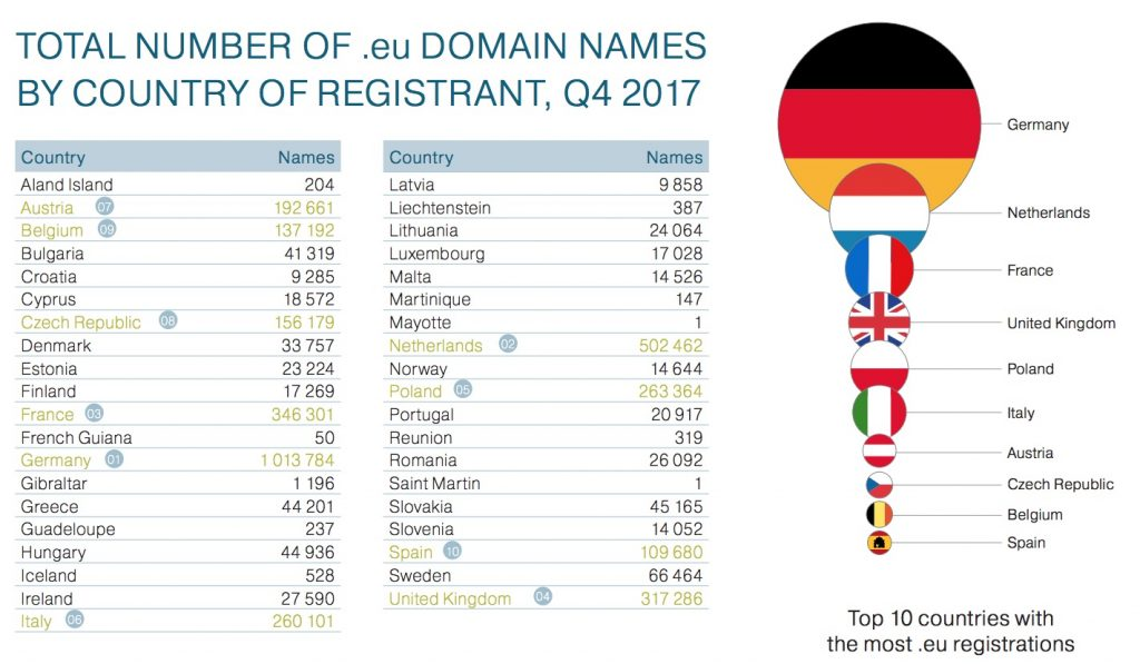 .eu registrations by country Q4 2017