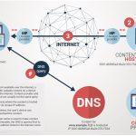 CENTR Publishes Paper on Online Content