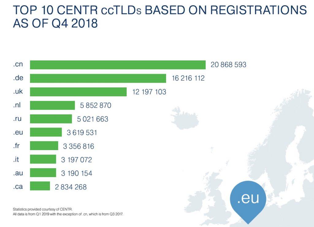 Top 10 CENTR ccTLDs Q1 2019