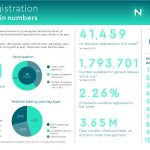 Nominet Releases Data on Right of Registration Release